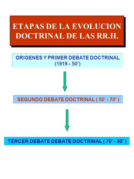ETAPAS DE LA EVOLUCION DOCTRINAL DE LAS RR.II. ORIGENES Y PRIMER DEBATE DOCTRINAL (1919 - 50) SEGUNDO DEBATE DOCTRINAL ( 50 - 70 ) TERCER DEBATE DEBATE.