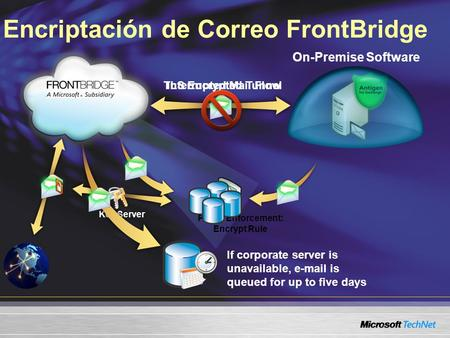 Encriptación de Correo FrontBridge TLS Encrypted Tunnel Policy Enforcement: Encrypt Rule Key Server On-Premise Software Interrupted Mail Flow If corporate.