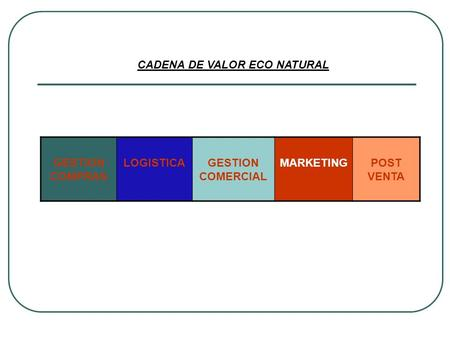 GESTION COMPRAS LOGISTICAGESTION COMERCIAL MARKETINGPOST VENTA CADENA DE VALOR ECO NATURAL.