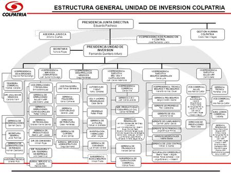ESTRUCTURA GENERAL UNIDAD DE INVERSION COLPATRIA