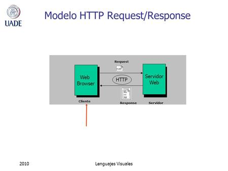 2010Lenguajes Visuales Modelo HTTP Request/Response Web Browser Servidor Web HTTP Request Response Cliente Servidor.
