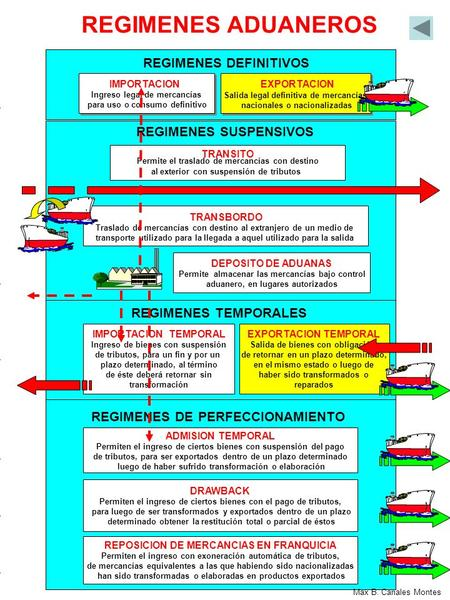 REGIMENES ADUANEROS REGIMENES DEFINITIVOS REGIMENES SUSPENSIVOS