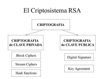 El Criptosistema RSA CRIPTOGRAFIA de CLAVE PRIVADA CRIPTOGRAFIA de CLAVE PUBLICA Block Ciphers Stream Ciphers Hash functions Digital Signature Key Agreement.