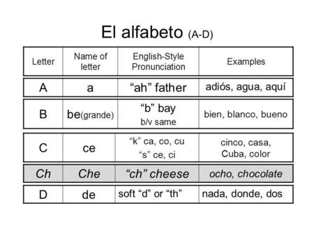"El alfabeto (A-D) Letter Name of letter English-Style Pronunciation Examples Aa""ah"" father adiós, agua, aquí Cce ""k"" ca, co, cu ""s"" ce, ci cinco, casa,"
