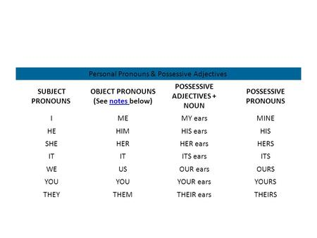 Personal Pronouns & Possessive Adjectives SUBJECT PRONOUNS OBJECT PRONOUNS (See notes below)notes POSSESSIVE ADJECTIVES + NOUN POSSESSIVE PRONOUNS IMEMY.