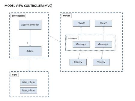 ActionController Action * CONTROLLERVIEW listar_x.html listar_y.html XManagerYManager managers ClaseXClaseY XQueryYQuery MODEL MODEL VIEW CONTROLLER (MVC)