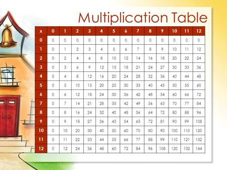 Multiplication Table x