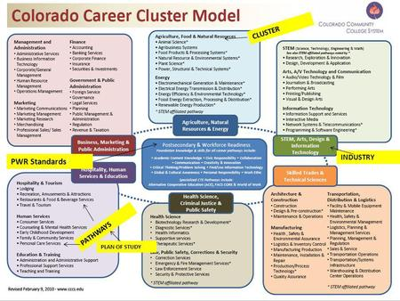 INDUSTRY CLUSTER PATHWAYS PLAN OF STUDY PWR Standards!