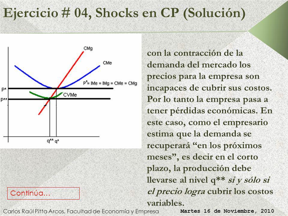 Ejercicio # 04, Shocks en CP (Solución) Carlos Raúl Pitta Arcos, Facultad de Economía y Empresa Martes 16 de Noviembre, 2010 con la contracción de la demanda del mercado los precios para la empresa son incapaces de cubrir sus costos.