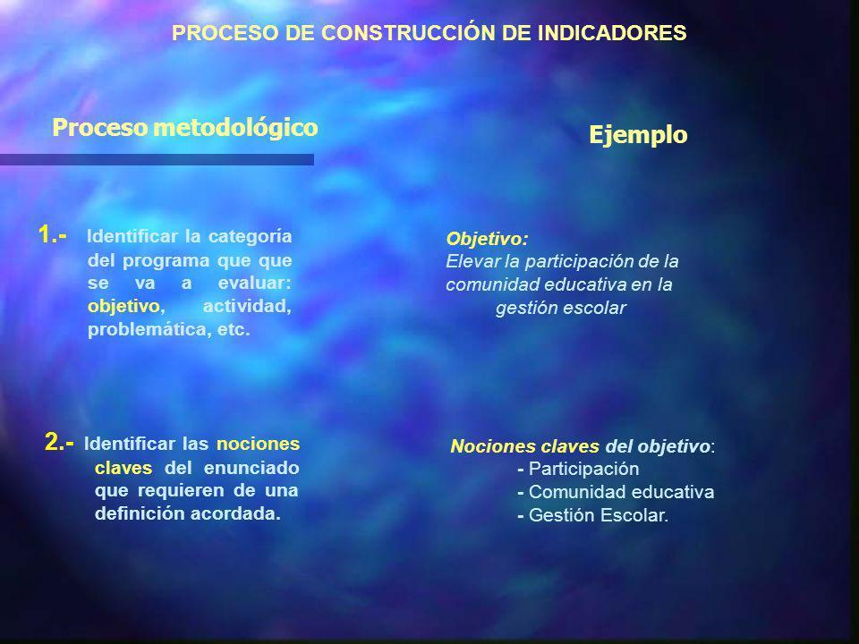 PROCESO DE CONSTRUCCIÓN DE INDICADORES 1.- Identificar la categoría del programa que que se va a evaluar: objetivo, actividad, problemática, etc.