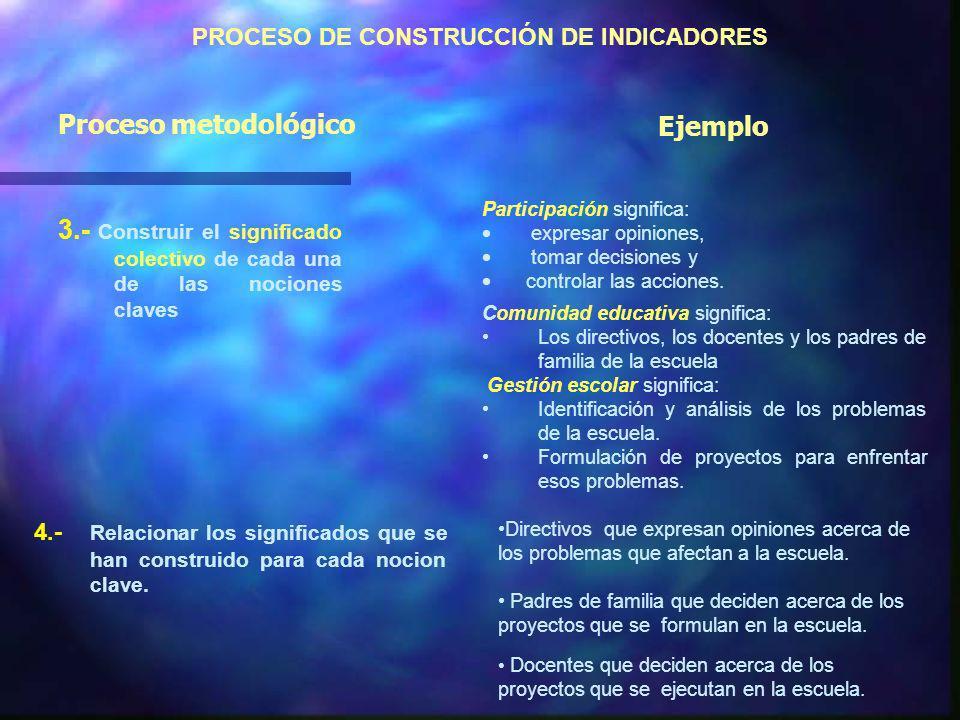 PROCESO DE CONSTRUCCIÓN DE INDICADORES 3.- Construir el significado colectivo de cada una de las nociones claves Participación significa: expresar opiniones, tomar decisiones y controlar las acciones.