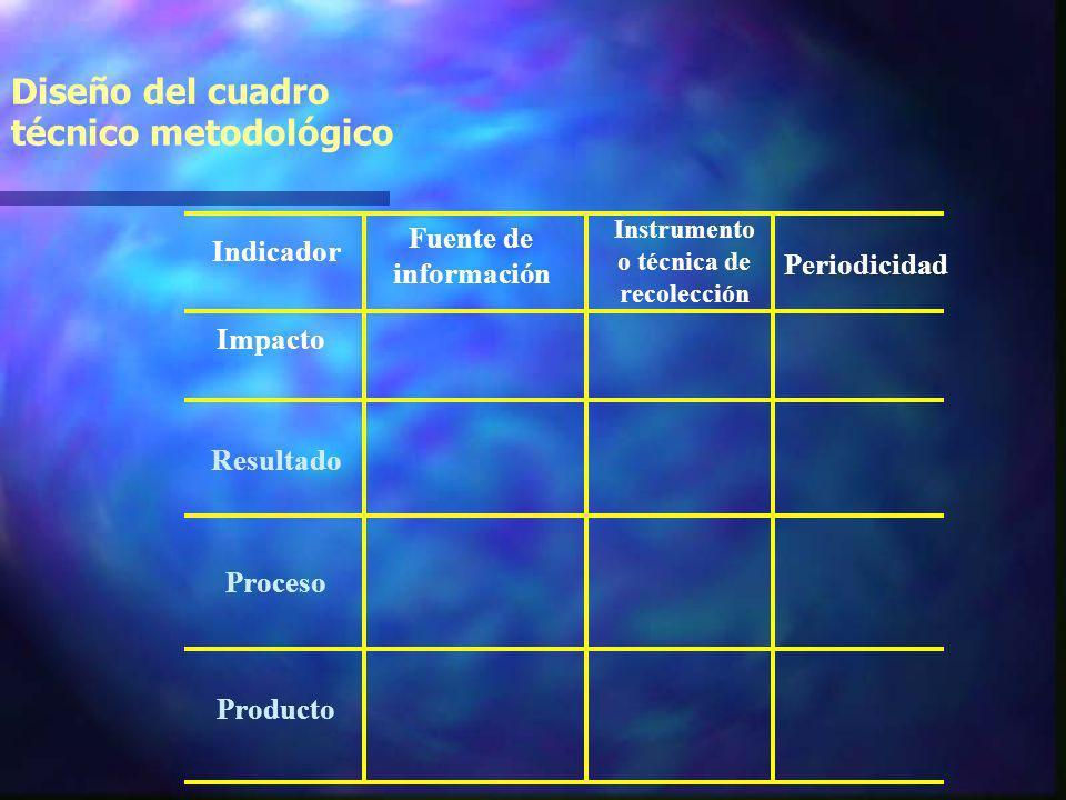Diseño del cuadro técnico metodológico Impacto Indicador Resultado Proceso Producto Fuente de información Instrumento o técnica de recolección Periodicidad