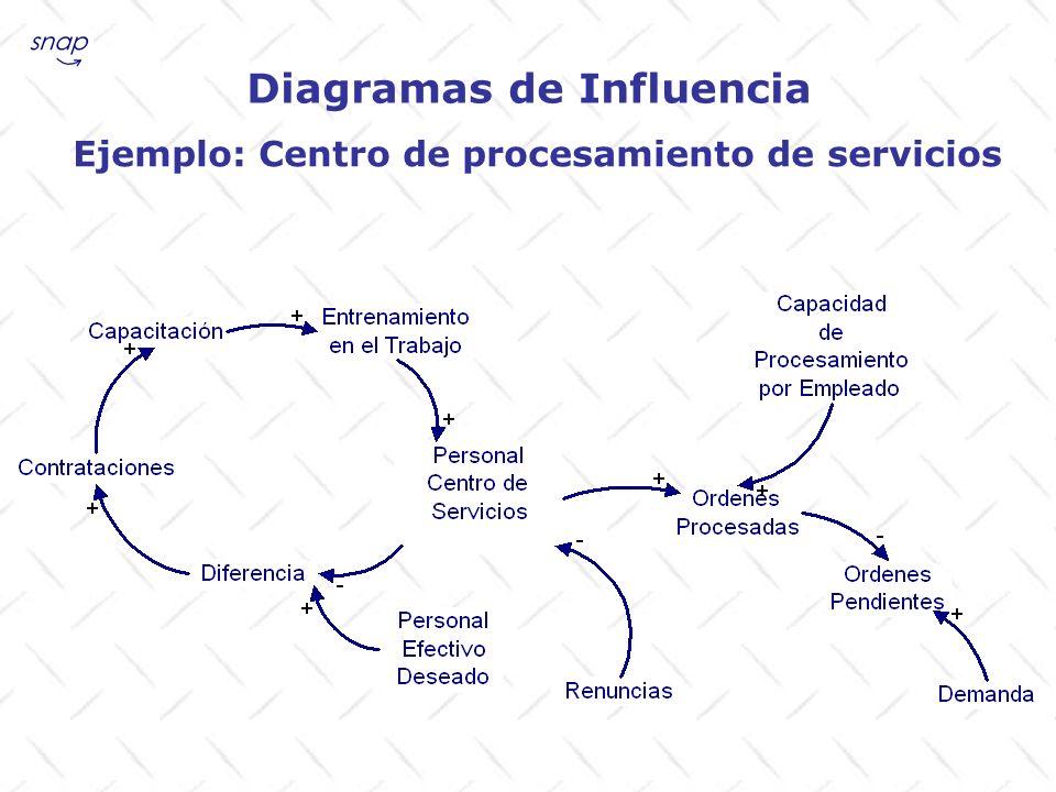 Diagramas de Influencia Ejemplo: Estrategia Sitio de Internet