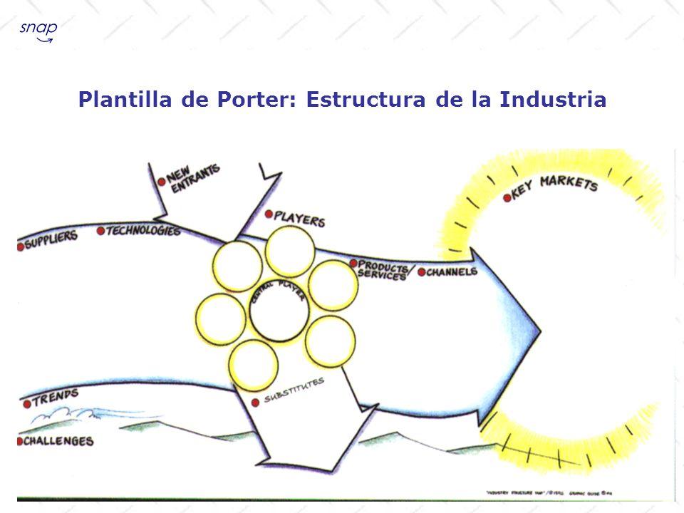 Identificar a los nuevos players que ingresan al mercado, a los propios players, a los substitutos, a los proveedores, asi como las tecnologías utilizadas, las tendencias, los desafíos, los productos o servicios, los canales y los mercados clave, para completar este mapa de las fuerzas competitivas.