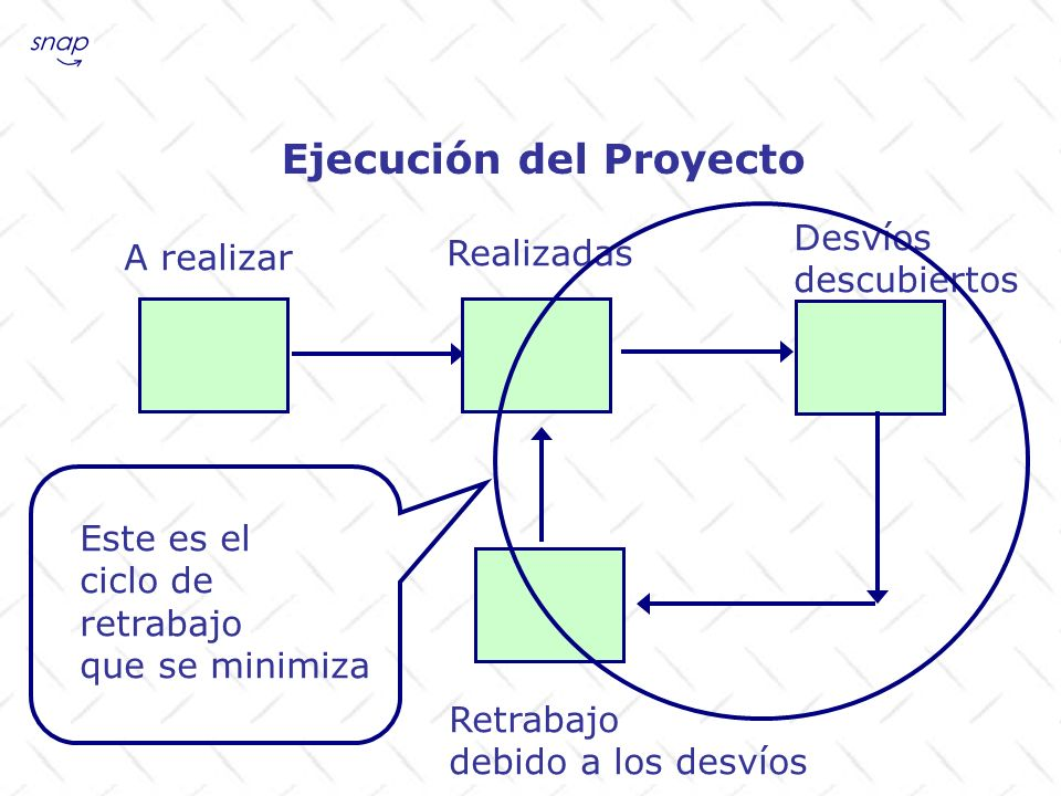 Ejecución del Proyecto Herramientas utilizadas Las herramientas que proponemos sean utilizadas en el plan y control de tiempos del proyecto son las clásicas: Diagrama de Gantt y Ruta Crítica.