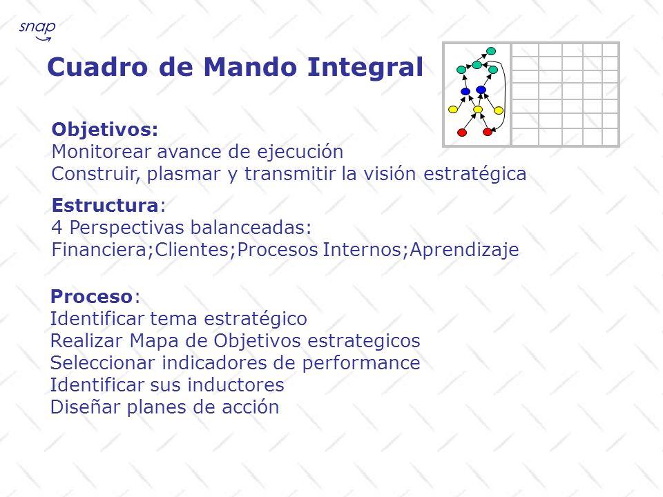 Plantilla de Cuadro de Mando Integral Objetivoindic inductargetplan objetivos Tema estratégico
