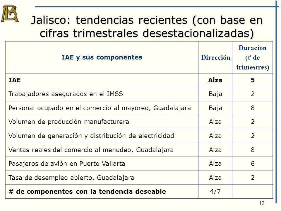 20 Jalisco: Índice de Actividad Económica (IAE) 4º trimestre de 2004 Índice Base 1994=100Variaciones %