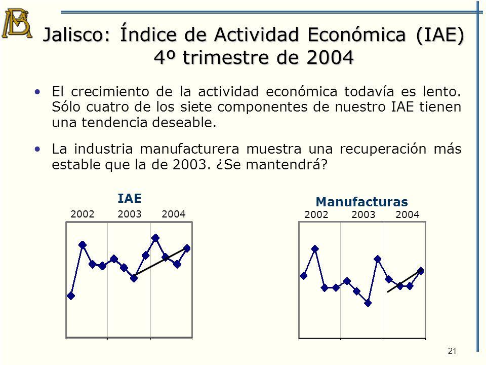 22 Jalisco: Índice de Actividad Económica 4º trimestre de 2004 Las ventas del comercio al menudeo en Guadalajara llevan ocho trimestres al alza.