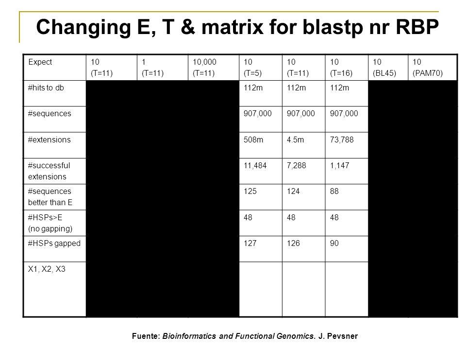 Changing E, T & matrix for blastp nr RBP Expect10 (T=11) 1 (T=11) 10,000 (T=11) 10 (T=5) 10 (T=11) 10 (T=16) 10 (BL45) 10 (PAM70) #hits to db129m 112m 386m129m #sequences1,043,4551.0m 907,000 1.0m #extensions5.2m 508m4.5m73,78830.2m19.5m #successful extensions 8,367 11,4847,2881,1479,08813,873 #sequences better than E 142866,4391251248811082 #HSPs>E (no gapping) 53466,09948 6066 #HSPs gapped145886,6091271269011399 X1, X2, X316 (7.4 bits) 38 (14.6 bits) 64 (24.7 bits) 16 38 64 16 38 64 22 51 85 15 35 59 Fuente: Bioinformatics and Functional Genomics.