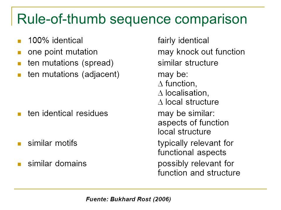 Zones Fuente: Bukhard Rost (2006)