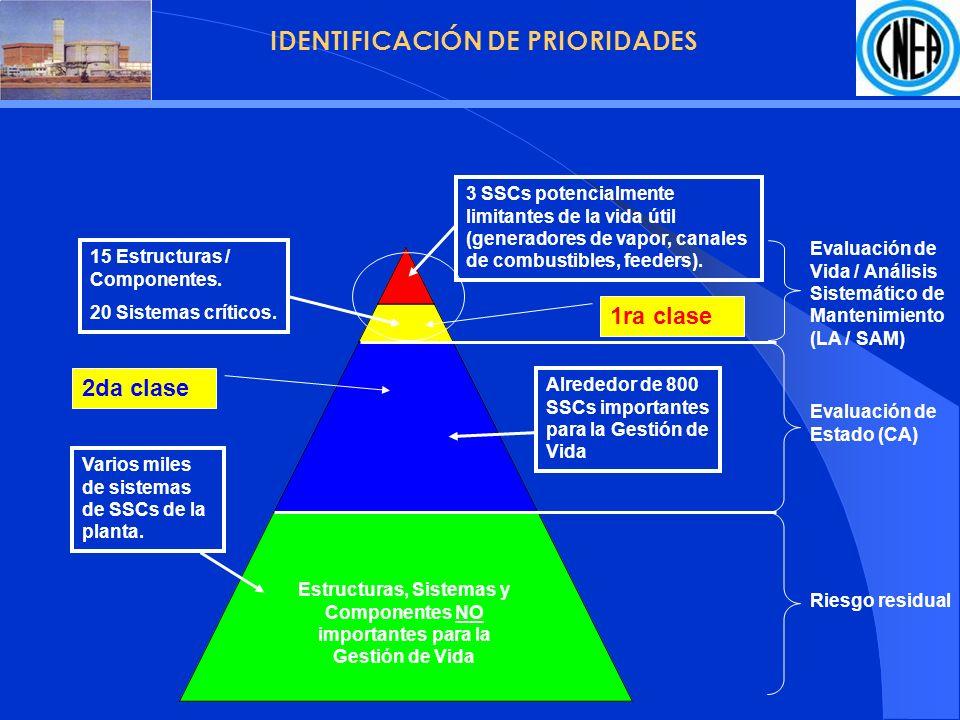 FASES DE UN PROGRAMA DE GESTIÓN DE VIDA (PLiM) Fase 1: Análisis de Gestión de Vida (PLiM) Análisis de SECC mediante EE, EV y ASM Optimización del Mantenimiento del Sistema Análisis Integrado de Seguridad y desempeño Mitigación de la Obsolescencia Seguimiento de la Tecnología Análisis de SECC mediante EE, EV y ASM Optimización del Mantenimiento del Sistema Análisis Integrado de Seguridad y desempeño Mitigación de la Obsolescencia Seguimiento de la Tecnología Programas de Planta en Curso Seguimiento y supervisión Inspección Mantenimiento Química Seguimiento y supervisión Inspección Mantenimiento Química Fase 2: Implementación Programas de la planta Optimizados Seguimiento y supervisión Inspección Mantenimiento Química Seguimiento y supervisión Inspección Mantenimiento Química Disposición de los Resultados de la Gestión de Vida Desarrollo de la Estrategia de Implementación Implementación de Cambios al Programa en Curso Disposición de los Resultados de la Gestión de Vida Desarrollo de la Estrategia de Implementación Implementación de Cambios al Programa en Curso Fase 3: Operación Extendida de la Planta (PLEx) Planeamiento Económico de la Extensión de Vida Ingeniería de la Extensión de Vida Operación y Mantenimiento de la Extensión de Vida