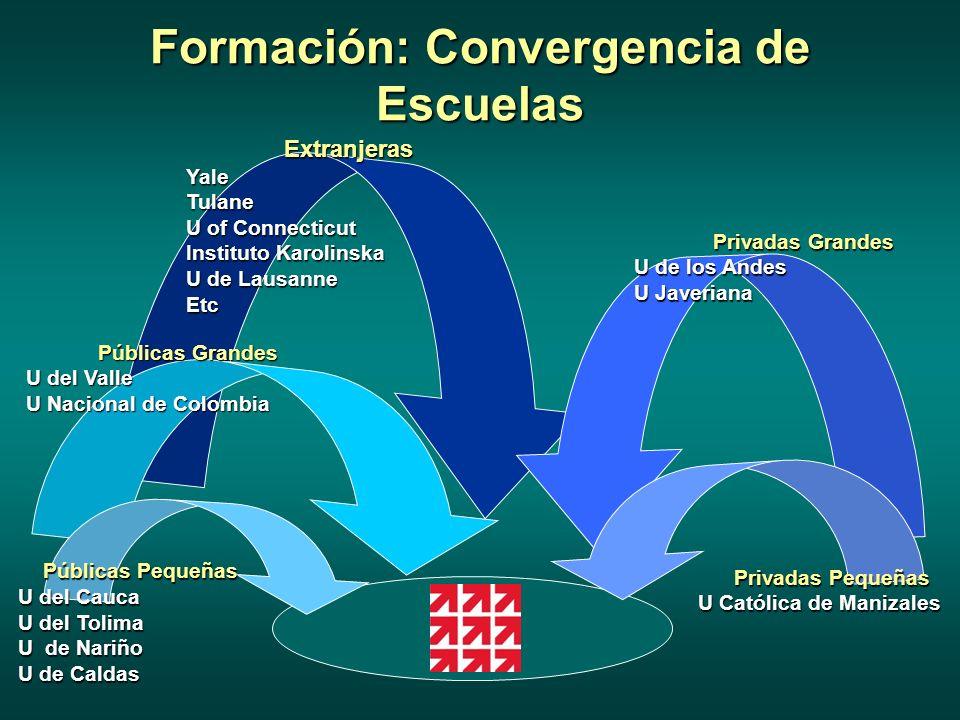 Cultivos de Formación 2005-2007 (N=55) (2) Doctorado (20) Servicio Social Obligatorio/Joven Investigador (7) Tesista de Pregrado Investigadores (13) Maestría (11) Pasantes