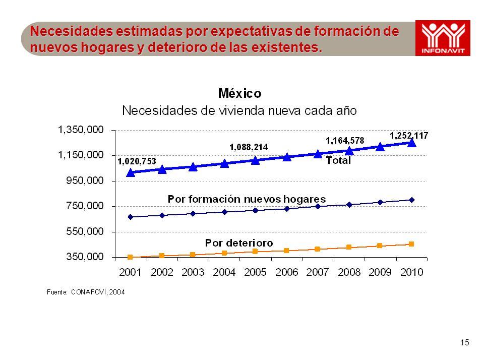 16 Porcentaje promedio 2001-2010 de requerimientos de viviendas nuevas del total de viviendas de cada estado.