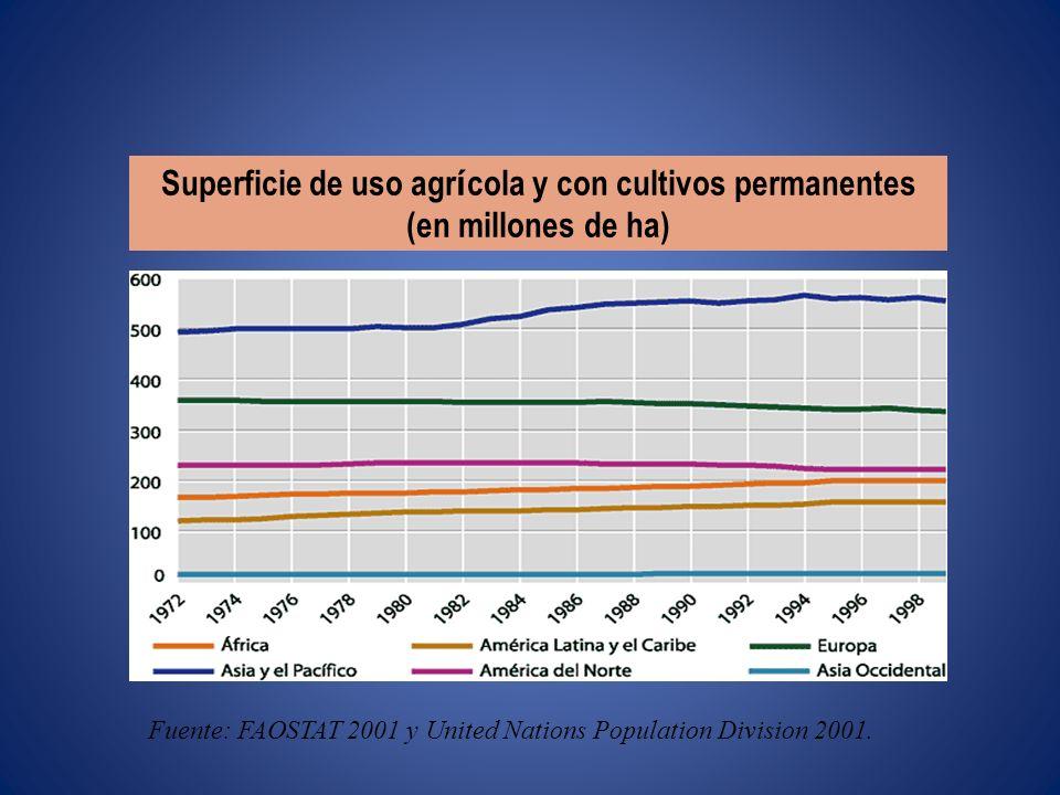 Superficie de regad í o (en millones de ha) Fuente: FAOSTAT 2001 y United Nations Population Division 2001.