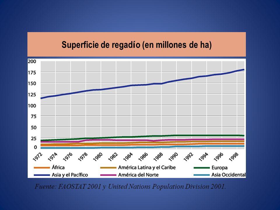 Consumo de fertilizantes (kg/c á pita/a ñ o) Fuente: FAOSTAT 2001 y United Nations Population Division 2001.