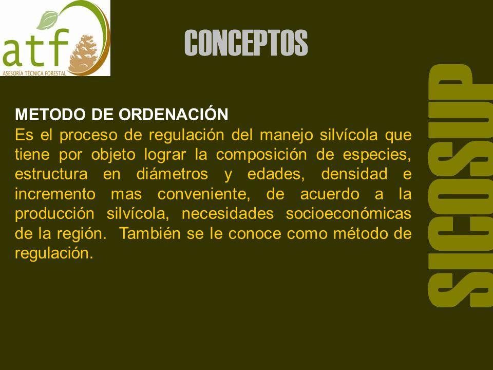El método de ordenación comprende principalmente la división del bosque para su manejo, determinación de la posibilidad maderable y responde a cuatro interrogantes: SICOSUP CONCEPTOS ¿COMO CORTAR.
