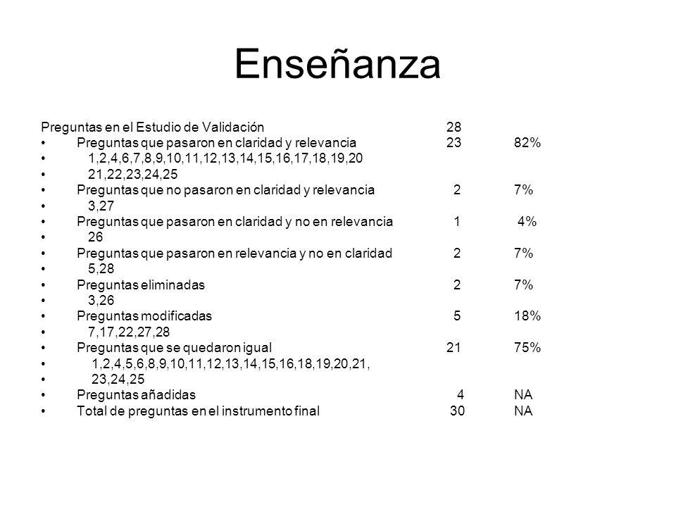 Servicio Preguntas en el Estudio de Validación 25 Preguntas que pasaron en claridad y relevancia 936% 10,14,15,17,19,20,21,22,23 Preguntas que no pasaron en claridad y relevancia 520% 6,8,9,13,18 Preguntas que pasaron en claridad y no en relevancia 1 4% 24 Preguntas que pasaron en relevancia y no en claridad1040% 1,2,3,4,5,7,11,12,16,25 Preguntas eliminadas 8 32% 2,3,4,9,11,16,18,24 Preguntas modificadas 9 36% 1,5,6,7,8,10,12,13,15 Preguntas que se quedaron igual 8 32% 14, 17, 19, 20, 21,22, 23, 25 Total de preguntas en el instrumento final 17 NA