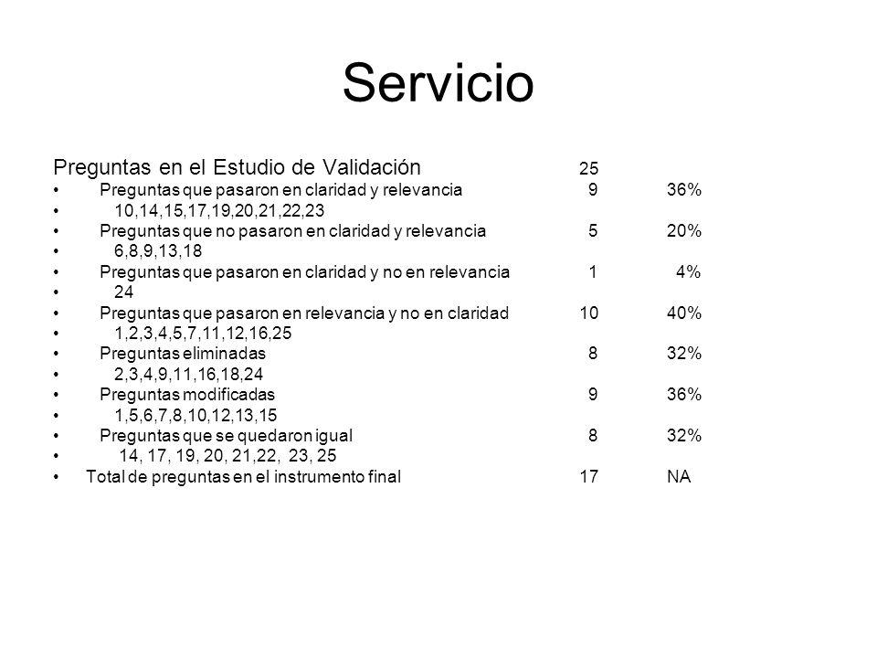 Gerencia Académica Preguntas en el Estudio de Validación 53 Preguntas que pasaron en claridad y relevancia53100% Comp.