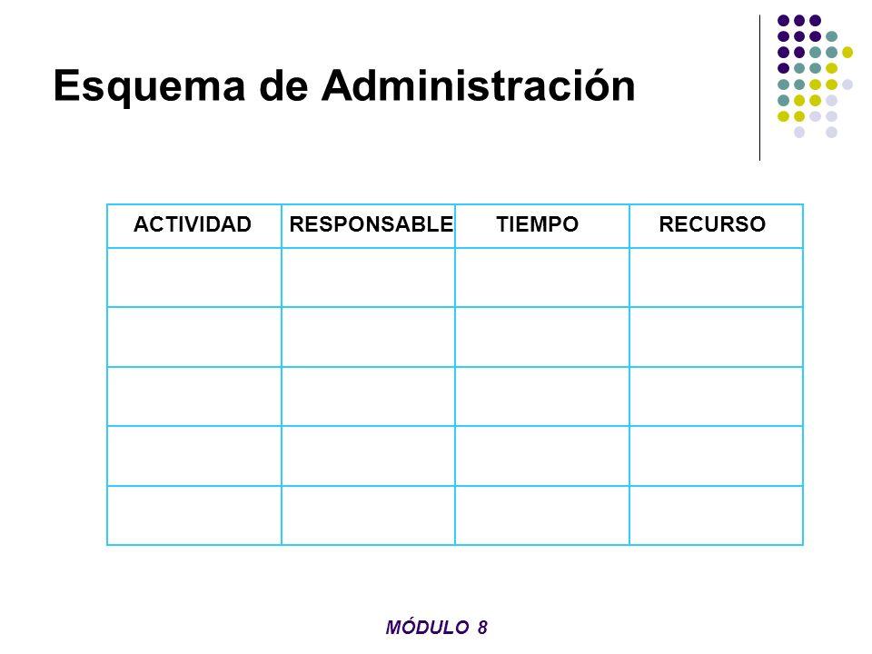 Requisitos del Seguimiento Legislación apropiada Provisión de mecanismos administrativos Términos y condiciones de aprobación Medición y control de impactos no previstos Participación de la población afectada MÓDULO 8