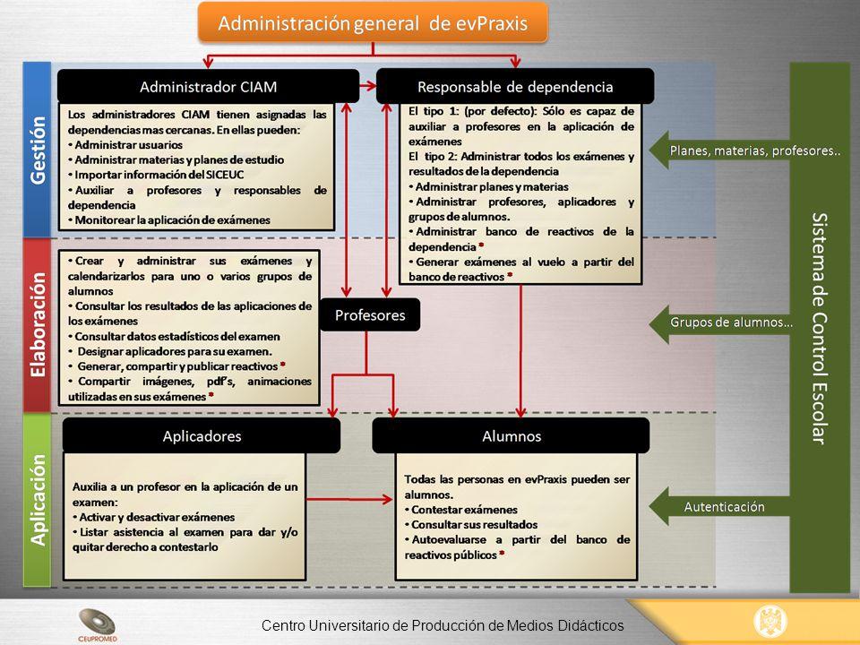 EvPraxis Ventajas Las principales ventajas son: Reducir el consumo de papel y de impresiones o fotocopias por lo que se ayuda en la preservación de la ecología.
