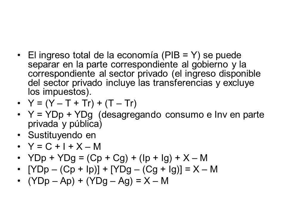 (Sp – Ip) + (Sg – Ig) = X – M Si trabajamos con el Ingreso Nacional Disponible, en lugar de X-M, tendremos el balance de la cuenta corriente del lado derecho.