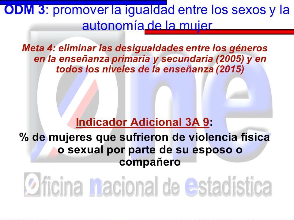 ODM 3: promover la igualdad entre los sexos y la autonomía de la mujer Meta 4 / Indicador Adicional 3A 9 : Violencia Variables de análisis Lugar Estado conyugal SexoGrupo edad Vivienda hogar Vivienda colectiva En el trabajo En la calle Mujer Hombre Esposo/ex esposo 0-4 5-11 12-13 15-49 50-64 65+ Alguna vez viudas:casadas, unidas, divorciadas, separadas y viudas Nunca unidas: