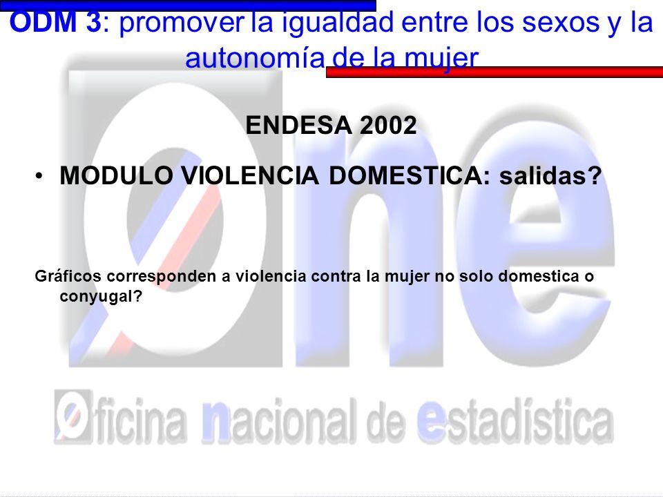 ODM 3: promover la igualdad entre los sexos y la autonomía de la mujer ENDESA 2002 MODULO VIOLENCIA CONYUGAL: salidas Mujeres de 15-49 años alguna vez unidas Violencia física o sexual: 22.4% Violencia emocional: 17.7% Violencia física, sexual o emocional: 27.6% No manifestaron ningún tipo de violencia: 73.4% No manifestaron violencia física o sexual: 77.6%