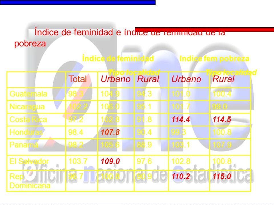 urbano Hombres mujeres rural Hombres mujeres urbanorural Guatemala37.739.363.865.4101.0100.4 Nicaragua53.760.671.573.4101.799.0 Costa Rica11.315.115.319.2114.4114.5 Honduras57.159.076.077.099.3100.8 Panamá17.920.831.136.2103.1107.9 El Salvador30.933.557.760.0102.8100.8 Rep.
