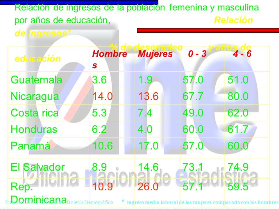 HombresMujeres Guatemala 4852 Nicaragua 4654 Costa rica 4753 Honduras 4555 Panamá 4951 El Salvador 4555 Rep.