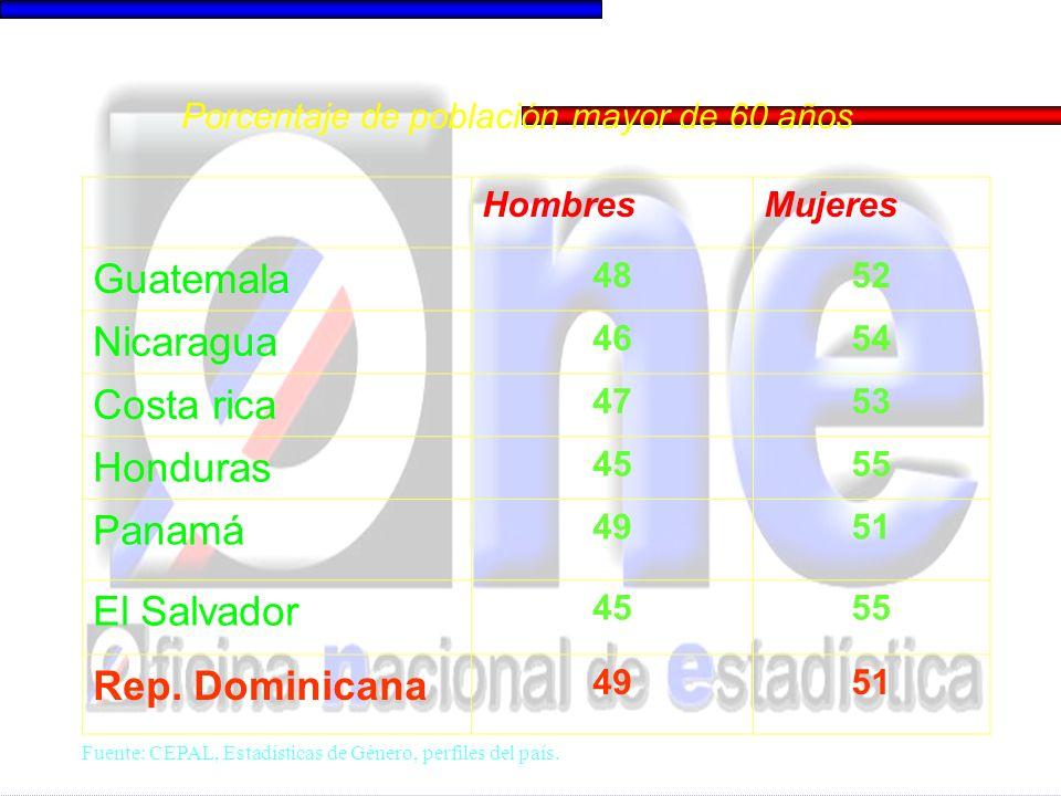País/Tipo de loc.HombresMujeresHombresMujeres Guatemala Urbano Rural 6.9 2.7 6.4 2.1 66.0 72.9 32.7 16.5 Nicaragua Urbano Rural 7.0 3.2 7.3 4.6 65.9 79.4 42.7 27.0 Costa Rica Urbano Rural 9.1 6.3 9.7 7.5 68.0 77.7 35.7 21.1 Honduras Urbano Rural 7.1 3.6 7.4 3.4 73.0 8.7 37.5 16.3 Panamá Urbano Rural 10.1 6.5 11.5 9.0 65.3 71.8 41.0 21.5 El Salvador Urbano Rural 8.5 3.8 8.2 4.0 68.4 75.6 39.7 19.7 Rep.
