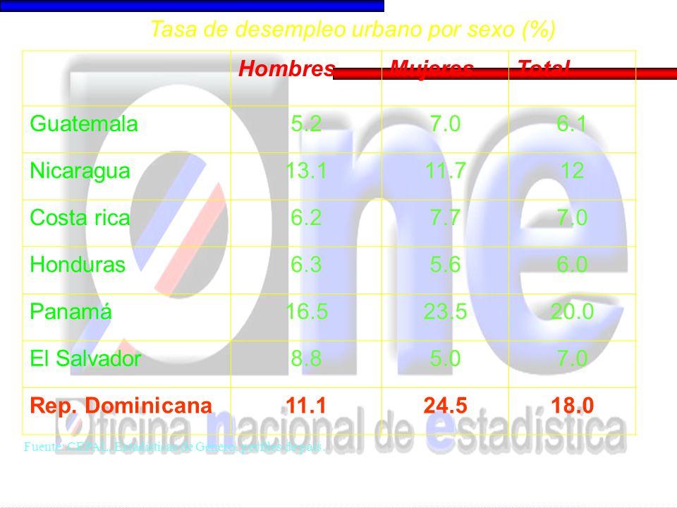 HombresMujeres Guatemala51.565.7 Nicaragua55.765.5 Costa rica37.345.1 Honduras55.757.9 Panamá37.839.2 El Salvador47.562.3 Rep.