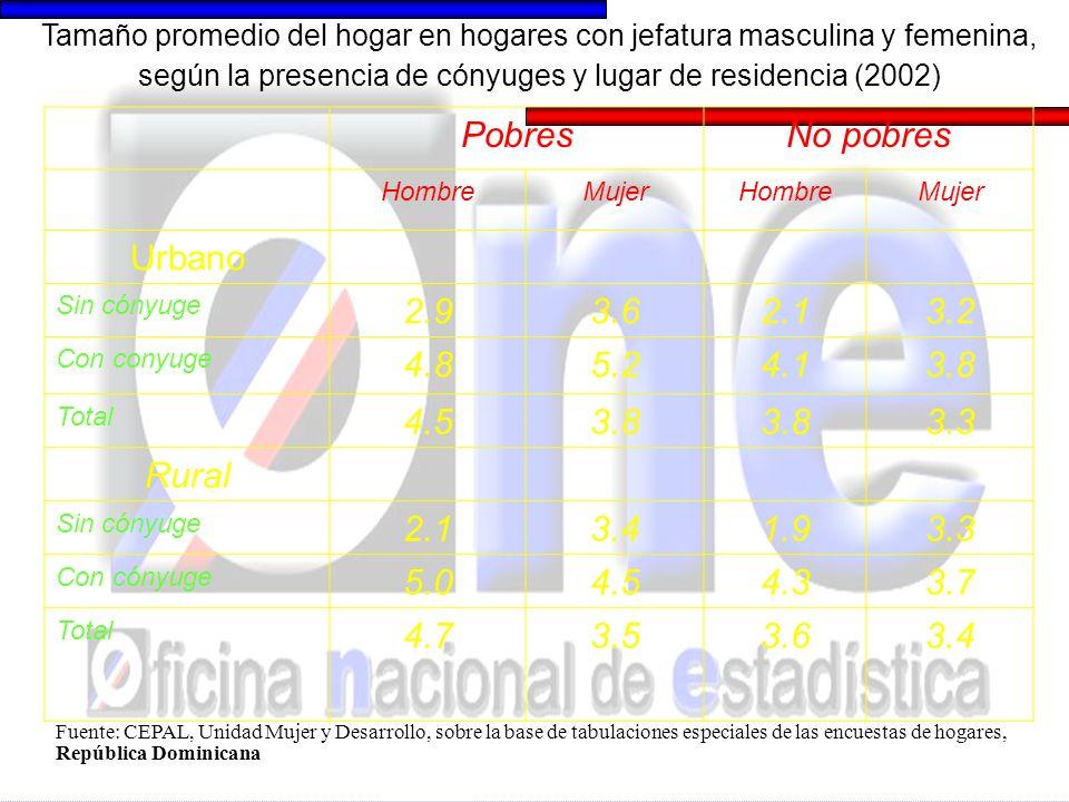 PobresNo pobres HombreMujerHombreMujer Urbano Sin cónyuge 3.13.51.62.3 Con cónyuge 3.84.12.52.3 Total 3.83.62.42.3 Rural Sin cónyuge 2.33.51.42.2 Con cónyuge 4.33.62.72.4 Total 4.23.52.42.3 Tasa de dependencia en hogares con jefatura masculina y femenina, según la presencia de cónyuges y lugar de residencia (2002) Fuente: CEPAL, Unidad Mujer y Desarrollo, sobre la base de tabulaciones especiales de las encuestas de hogares., República Dominicana