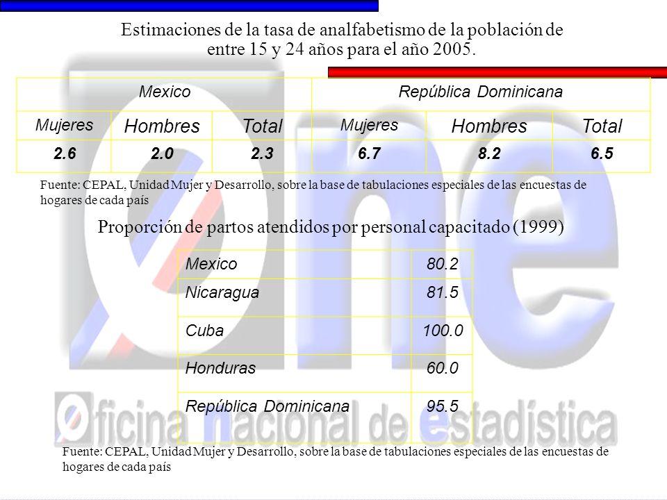 Cuantificación de la pobreza 2000 MEXICO 44.1% de hogares viven en condición de pobreza lo que significa 51.7% de población Las mujeres pobres representaban 51.5% de la población pobre Grupo 25- 29 años proporción de mujeres en hogares pobres 57.7% proporción de mujeres en hogares no pobres 51.7%