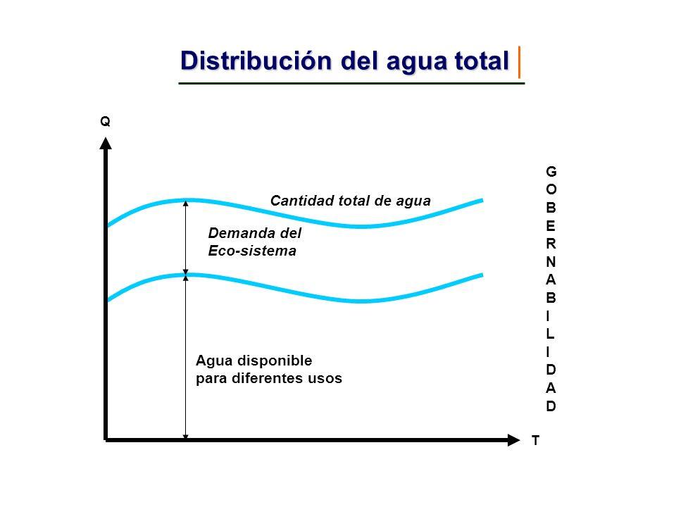 Manejo Integral de Recursos Hídricos MIRH