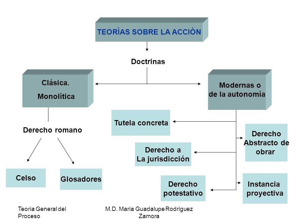 Teorìa General del Proceso M.D.Marìa Guadalupe Rodrìguez Zamora Celso.