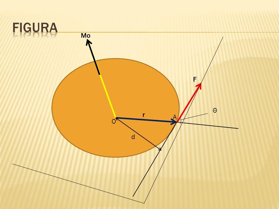 El momento de F con respecto a O se define como el producto vectorial de r y F: Mo=rxF Por último, representado con Θ el ángulo entre las líneas de acción del vector de posición r y la fuerza F, se encuentra que la magnitud del momento F con respecto a O esta dada por Mo=rFsenΘ=Fd