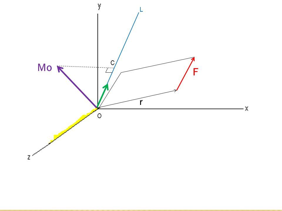 En general, el momento de una fuerza F aplicada en A con respecto a un eje que no pasa a través del origen, se obtiene seleccionando un punto arbitrario B sobre dicho eje y determinando la proyección sobre el eje BL del momento MB de F con respecto a B.