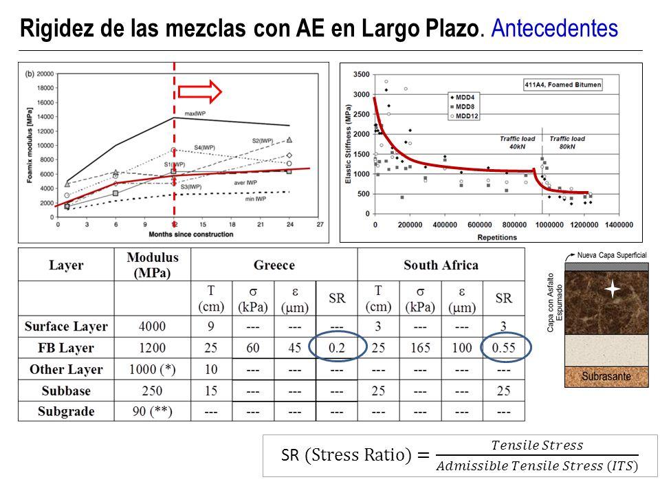 Microestructura de la mezcla con AE Rigidez de las mezclas con AE en Largo Plazo. Análisis