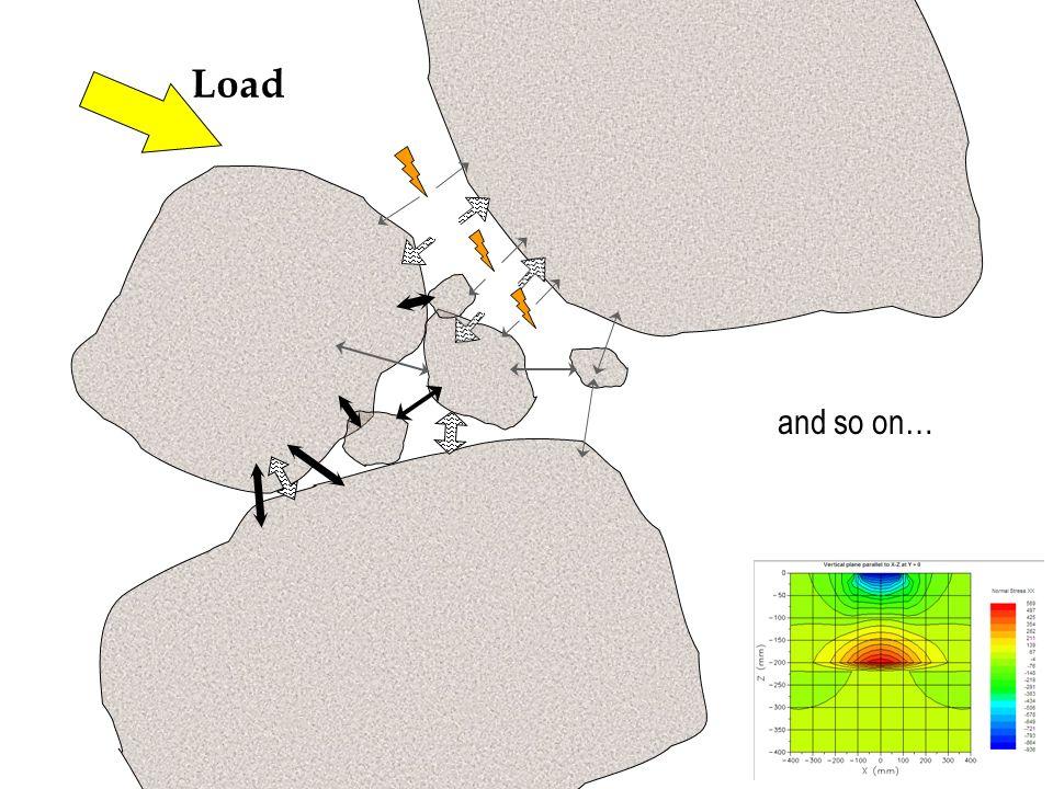Concepto de Endurance Límit: Si el material es afectado por tensiones/deformaciones menores a un valor determinado, entonces no presentará deterioro asociado a fatiga por cargas cíclicas.