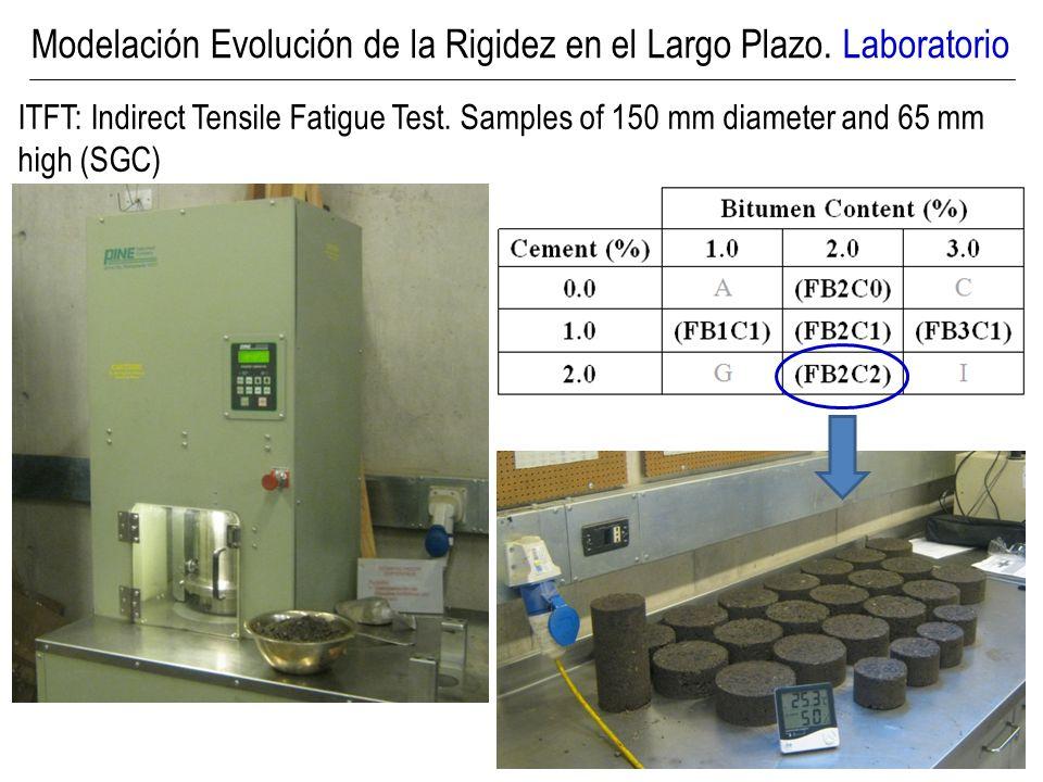 Maximum Size19 mm Material Passing #200 sieve (0.075 mm)6% Material Passing #40 sieve (0.425 mm)13% Material Passing #4 sieve (4.75 mm)46% Crushed/Fractured Particles100% Plasticity Index of fines particlesNon Plastic Optimum Moisture Content by Modified AASHTO T1806.3% Maximum Density as determined by AASHTO T1802187 kg/m 3 Modelación Evolución de la Rigidez en el Largo Plazo.